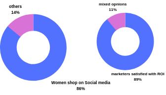 influencer marketing graph