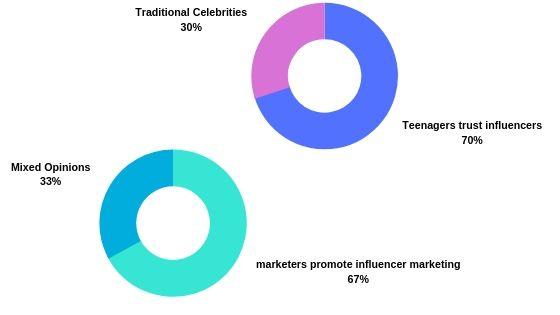 influencer,'s marketing graph