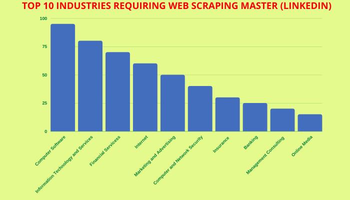 web scraping graph